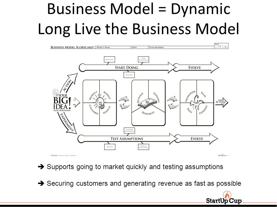 Business Model = Dynamic Long Live the Business Model