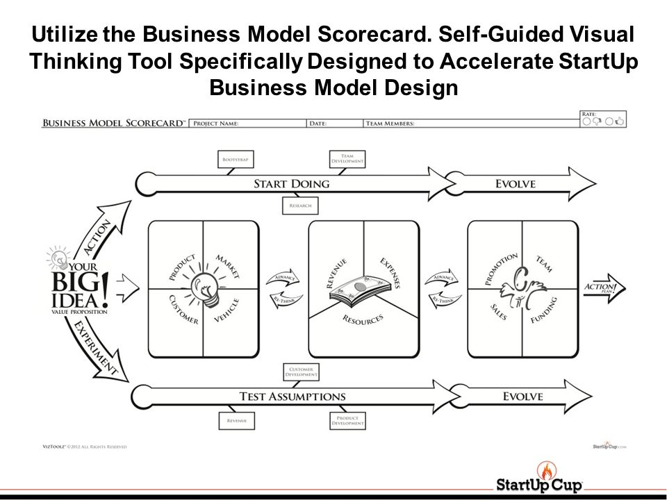 Utilize the Business Model Scorecard