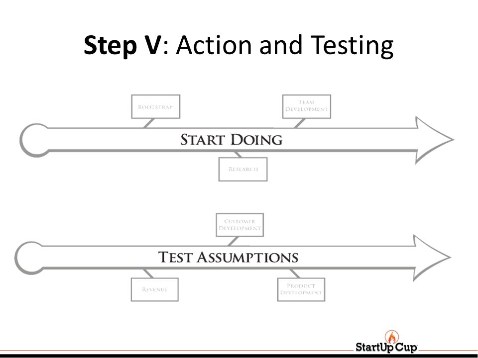 Step V: Action and Testing