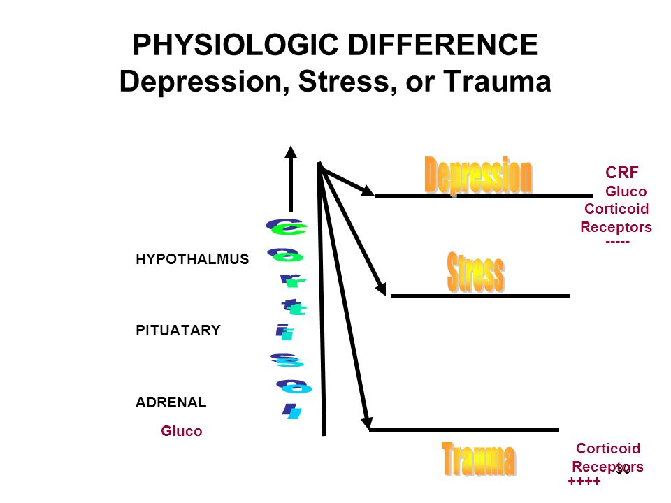 PHYSIOLOGIC DIFFERENCE Depression, Stress, or Trauma