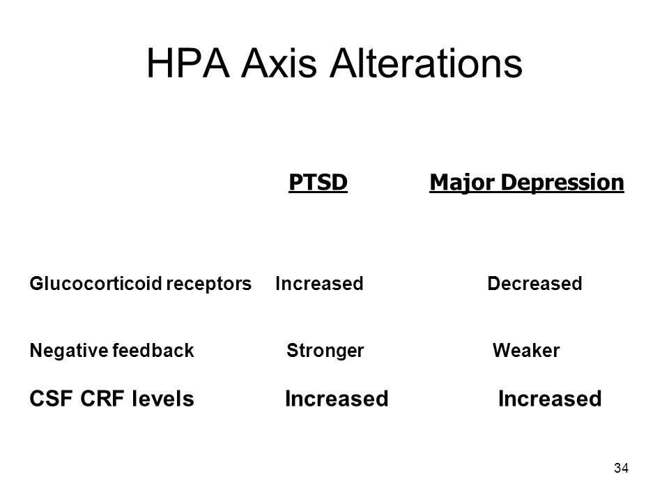 HPA Axis Alterations PTSD Major Depression