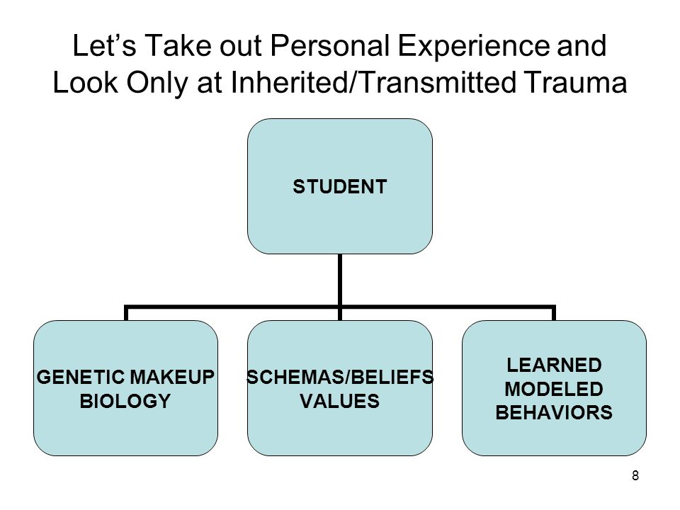 Let's Take out Personal Experience and Look Only at Inherited/Transmitted Trauma