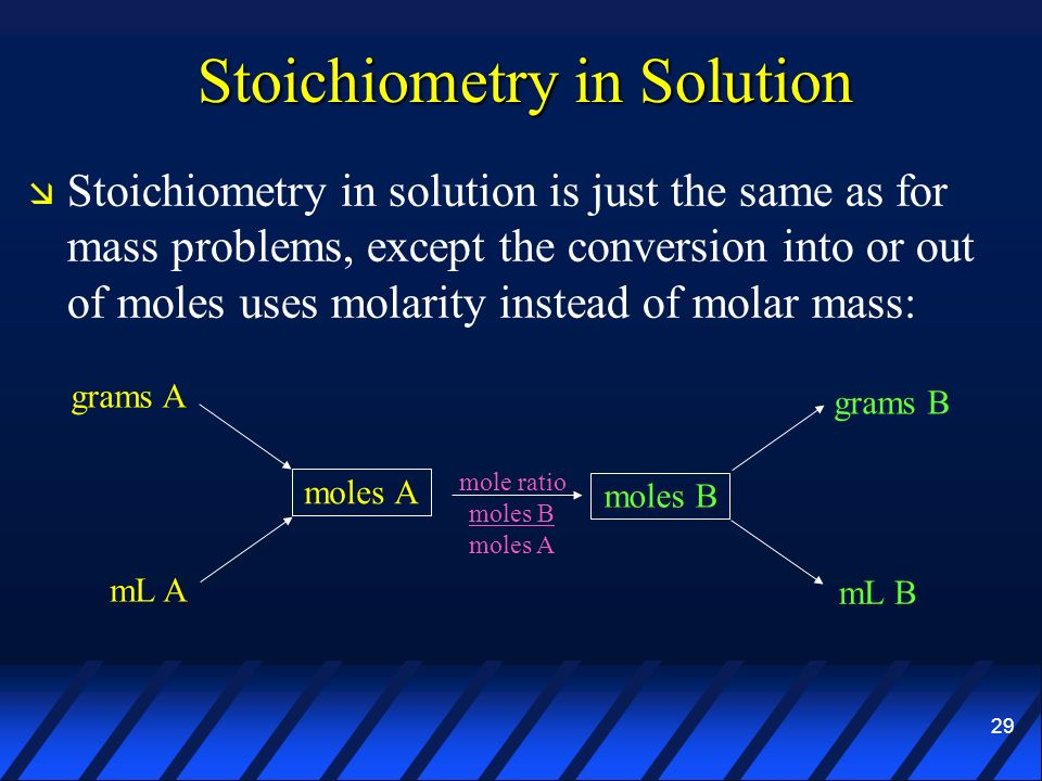 Stoichiometry in Solution