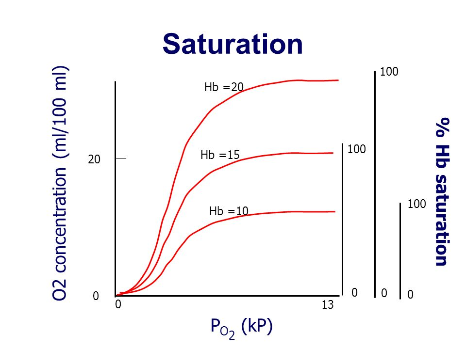 Saturation O2 concentration (ml/100 ml) % Hb saturation PO2 (kP) 100