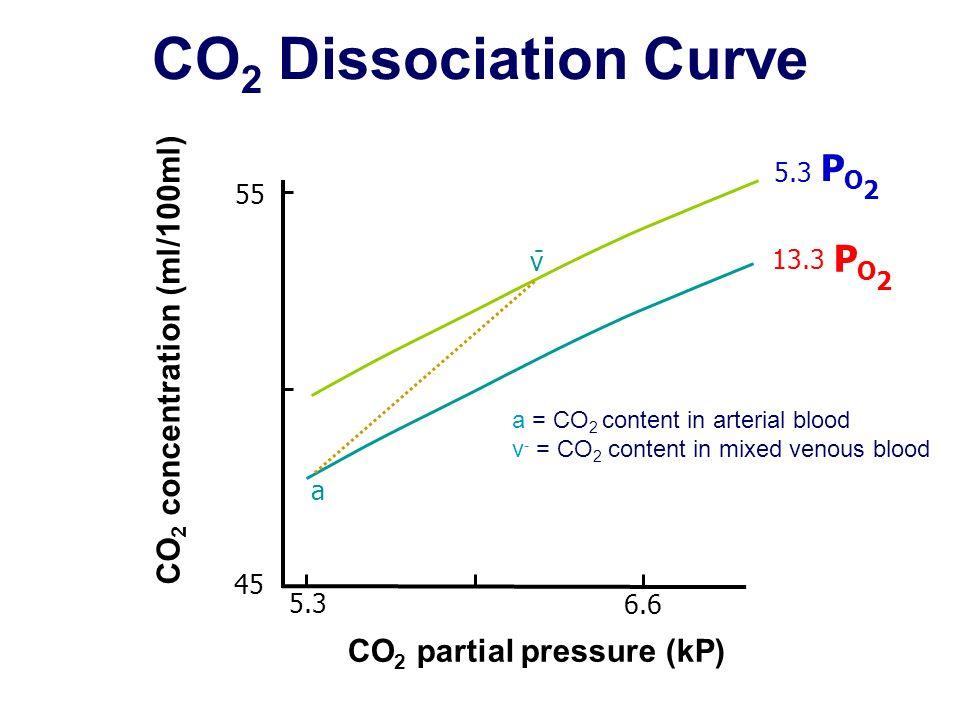CO2 Dissociation Curve PO2 PO2 CO2 concentration (ml/100ml)