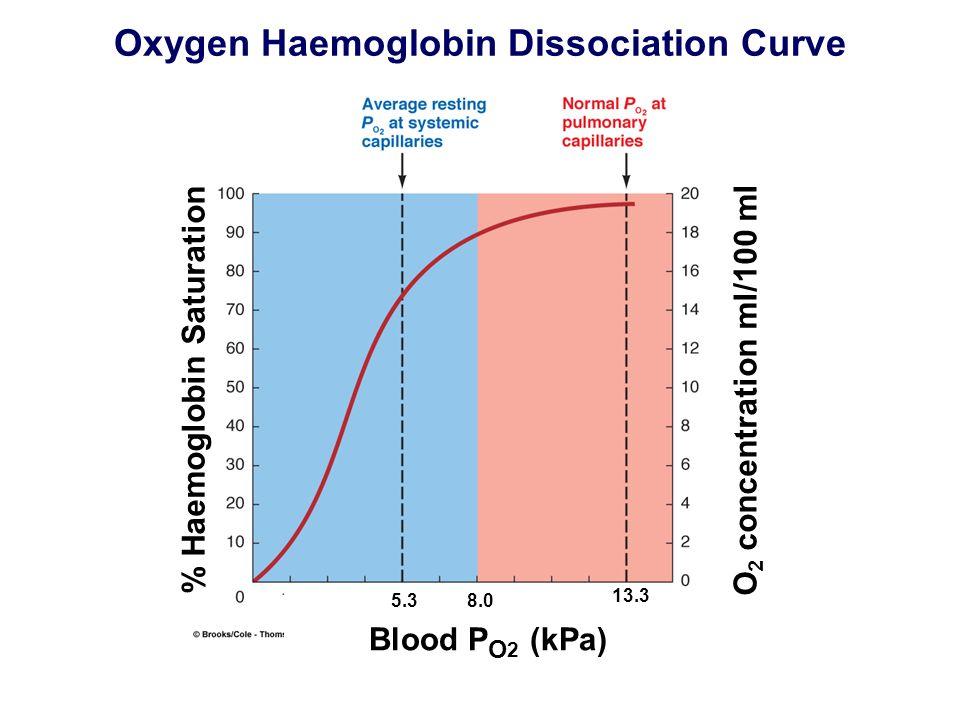 Oxygen Haemoglobin Dissociation Curve