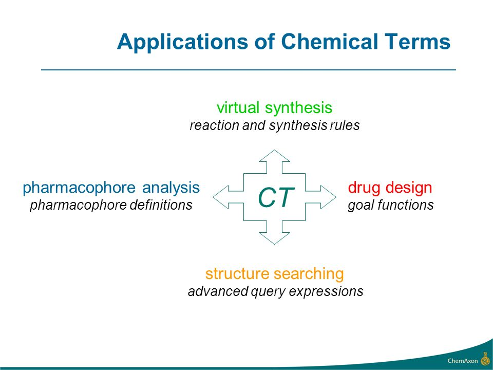 Applications of Chemical Terms