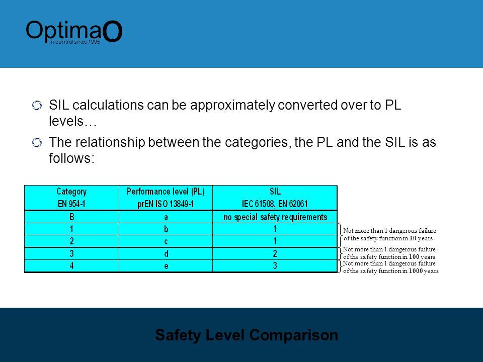 Safety Level Comparison