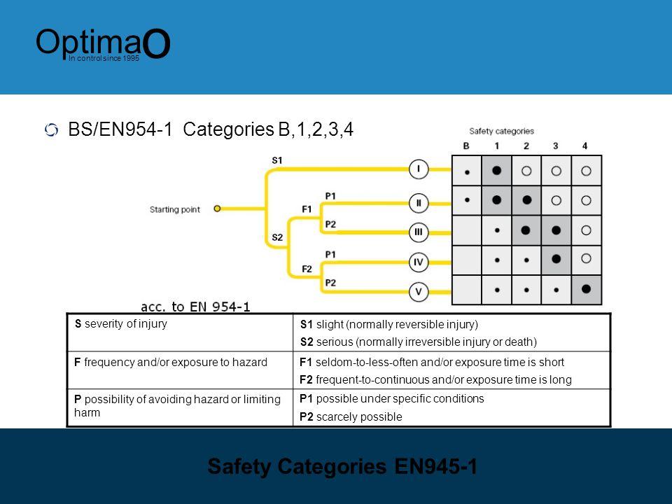 Safety Categories EN945-1 BS/EN954-1 Categories B,1,2,3,4