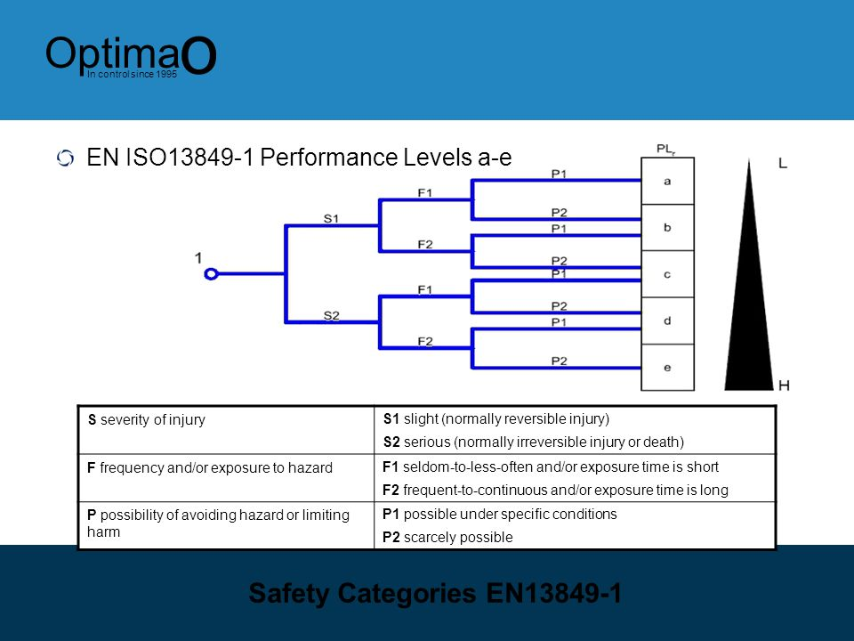 Safety Categories EN EN ISO Performance Levels a-e
