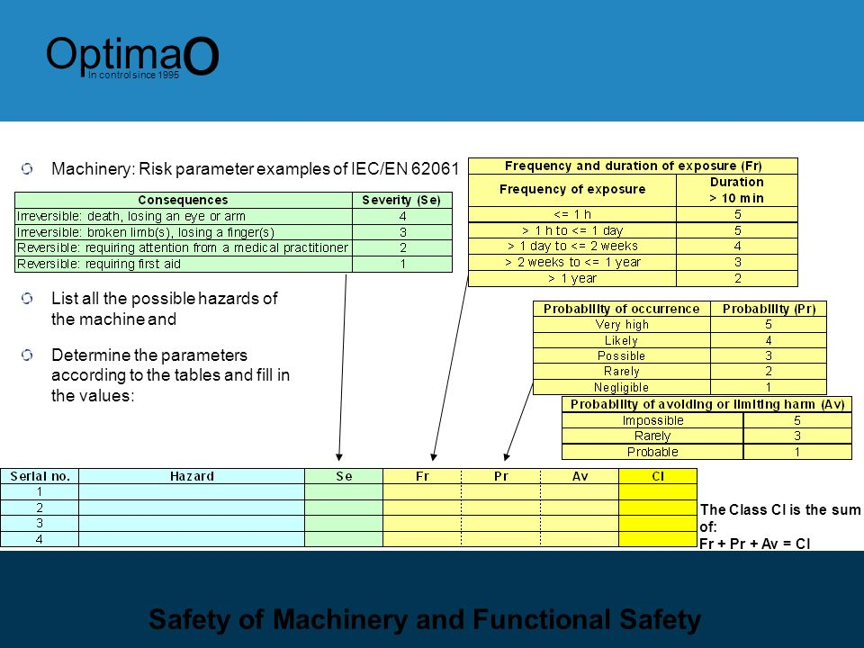 Safety of Machinery and Functional Safety