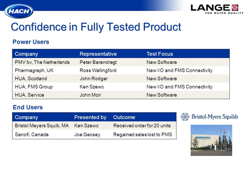 Confidence in Fully Tested Product