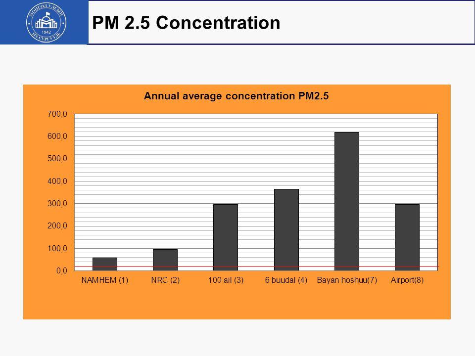 PM 2.5 Concentration