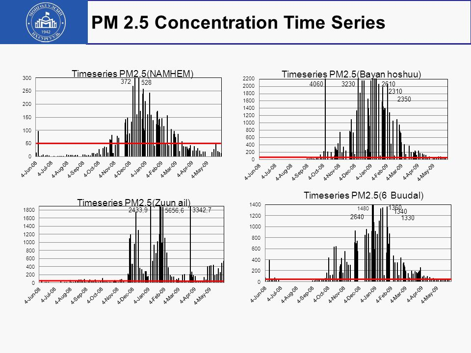PM 2.5 Concentration Time Series