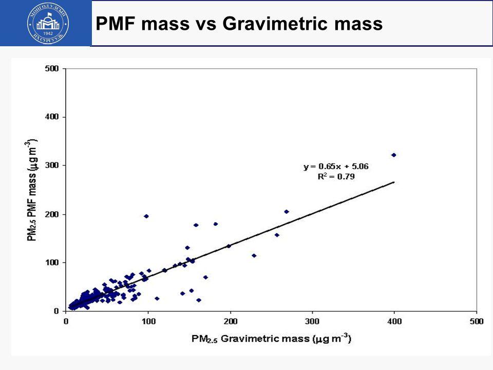 PMF mass vs Gravimetric mass