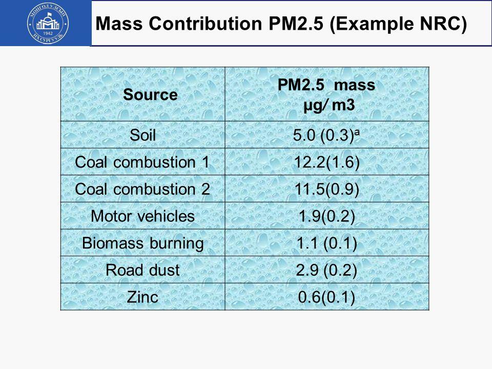 Mass Contribution PM2.5 (Example NRC)