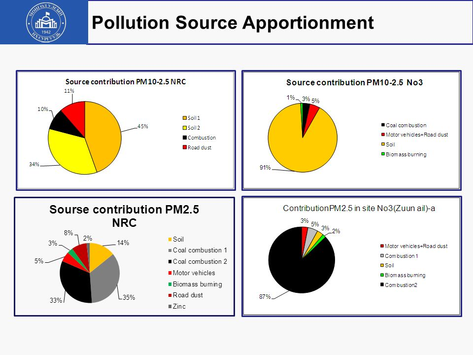 Pollution Source Apportionment