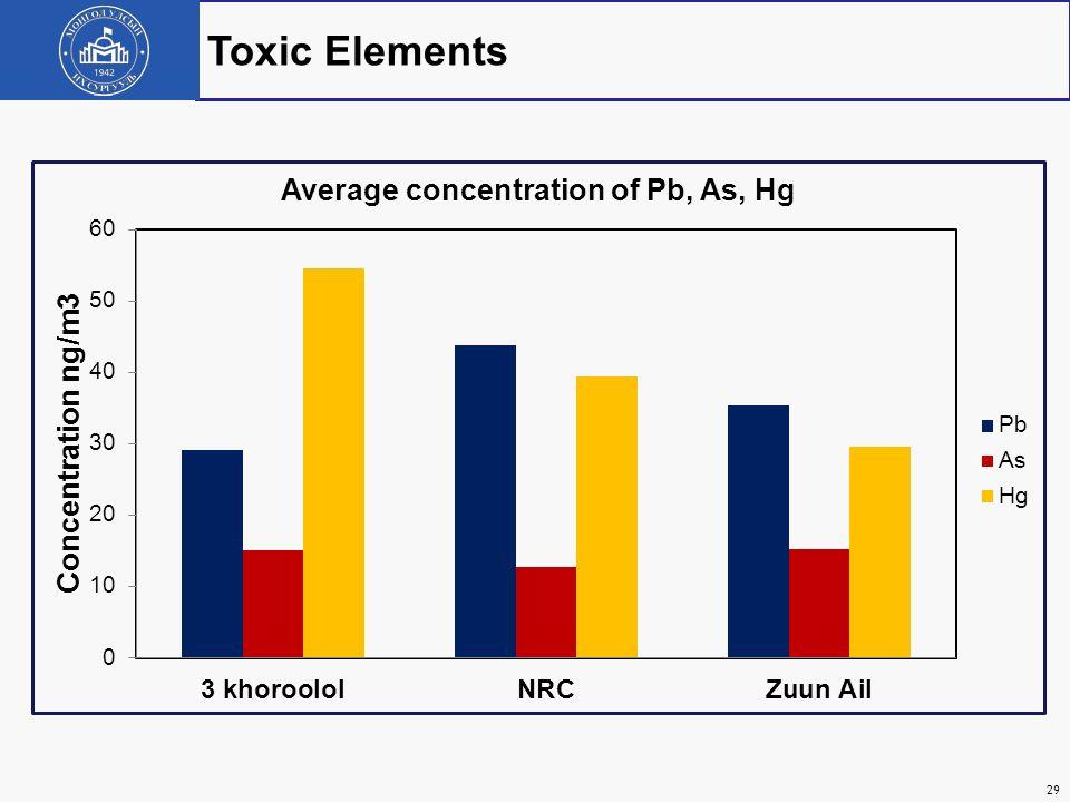 Toxic Elements 29