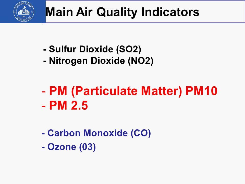 Main Air Quality Indicators