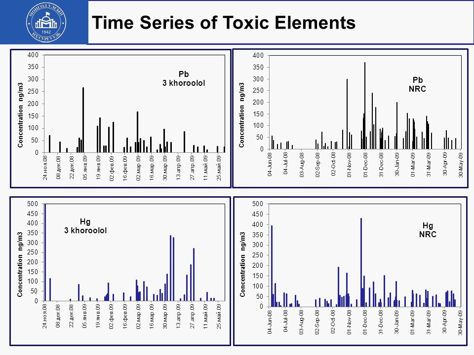 Time Series of Toxic Elements
