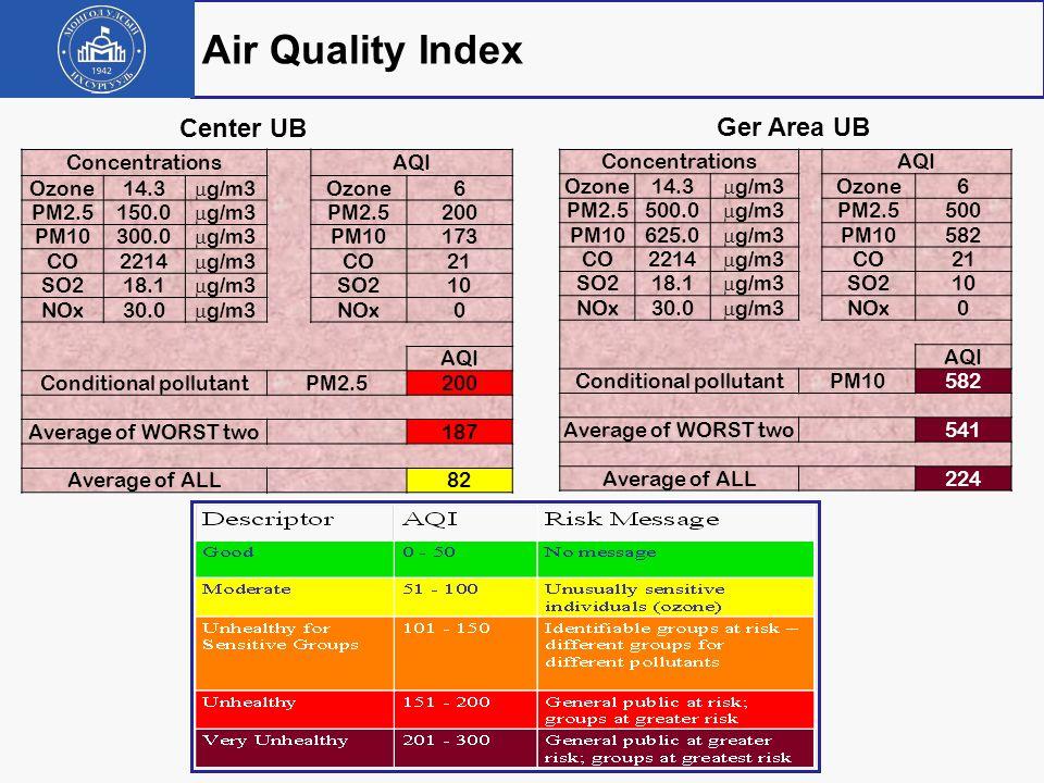 Air Quality Index Center UB Ger Area UB Concentrations AQI Ozone 14.3