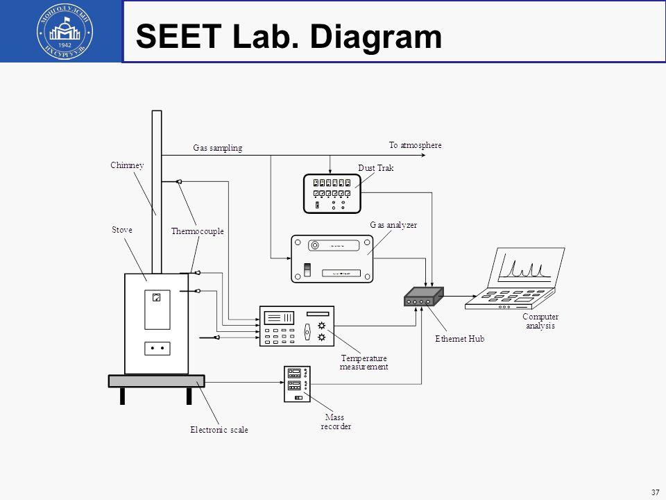 SEET Lab. Diagram 37