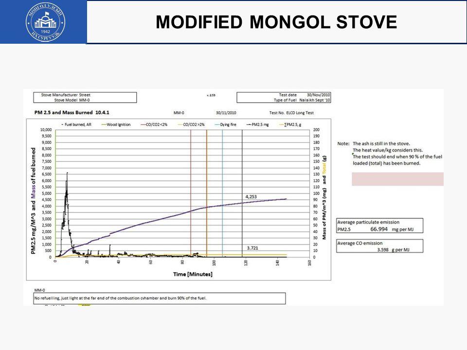 MODIFIED MONGOL STOVE