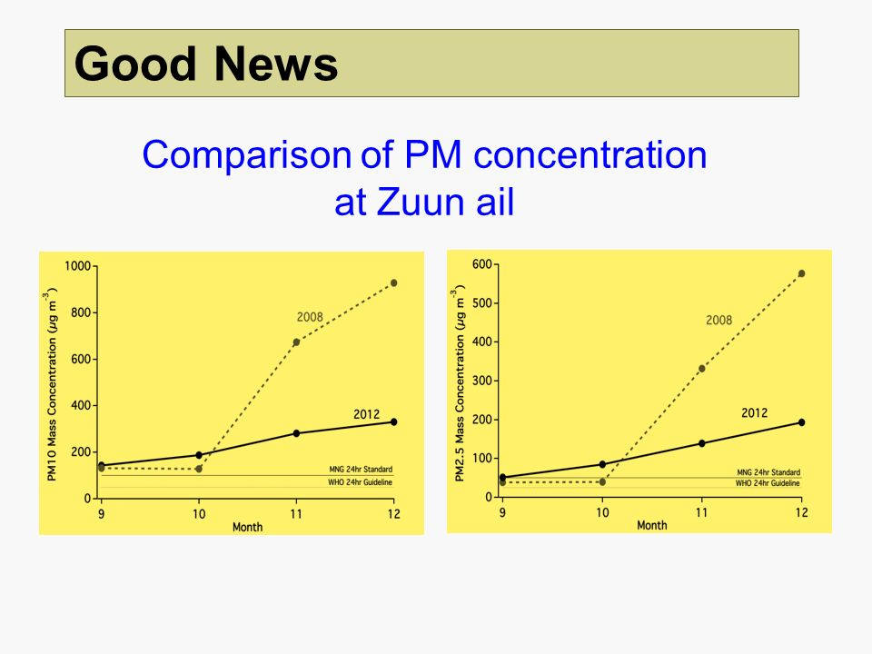 Comparison of PM concentration at Zuun ail