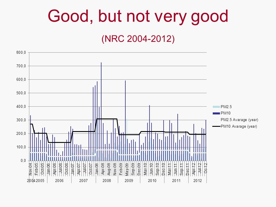 Good, but not very good (NRC 2004-2012)