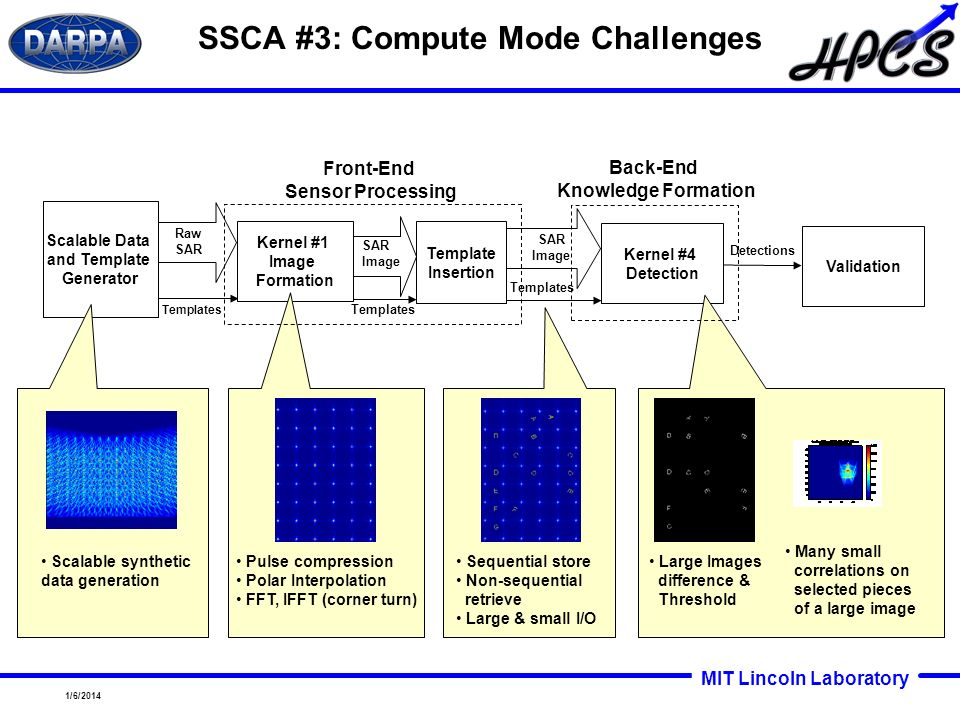 SSCA #3: Compute Mode Challenges