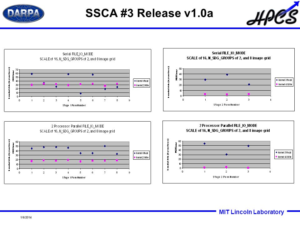 SSCA #3 Release v1.0a