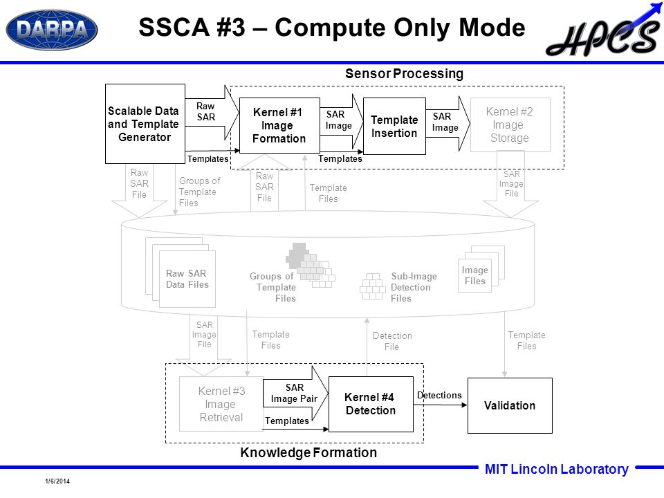 SSCA #3 – Compute Only Mode