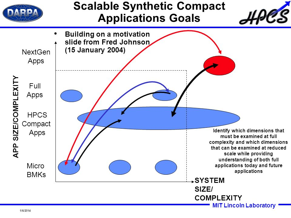 Scalable Synthetic Compact Applications Goals