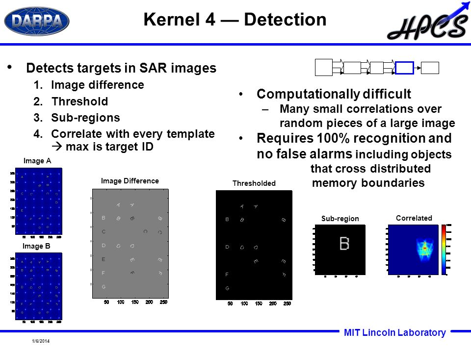 Kernel 4 — Detection Detects targets in SAR images