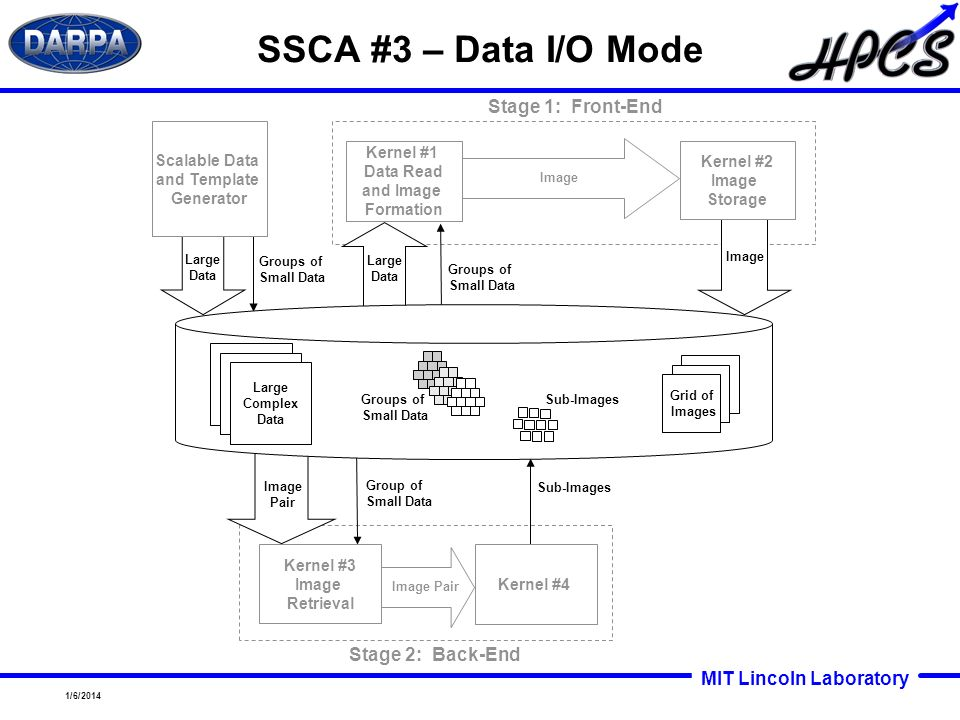 SSCA #3 – Data I/O Mode Stage 1: Front-End Stage 2: Back-End