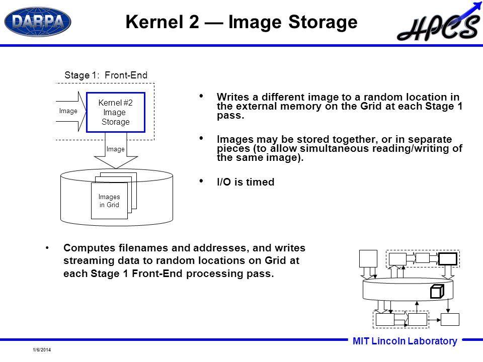 Kernel 2 — Image Storage Stage 1: Front-End. Writes a different image to a random location in the external memory on the Grid at each Stage 1 pass.