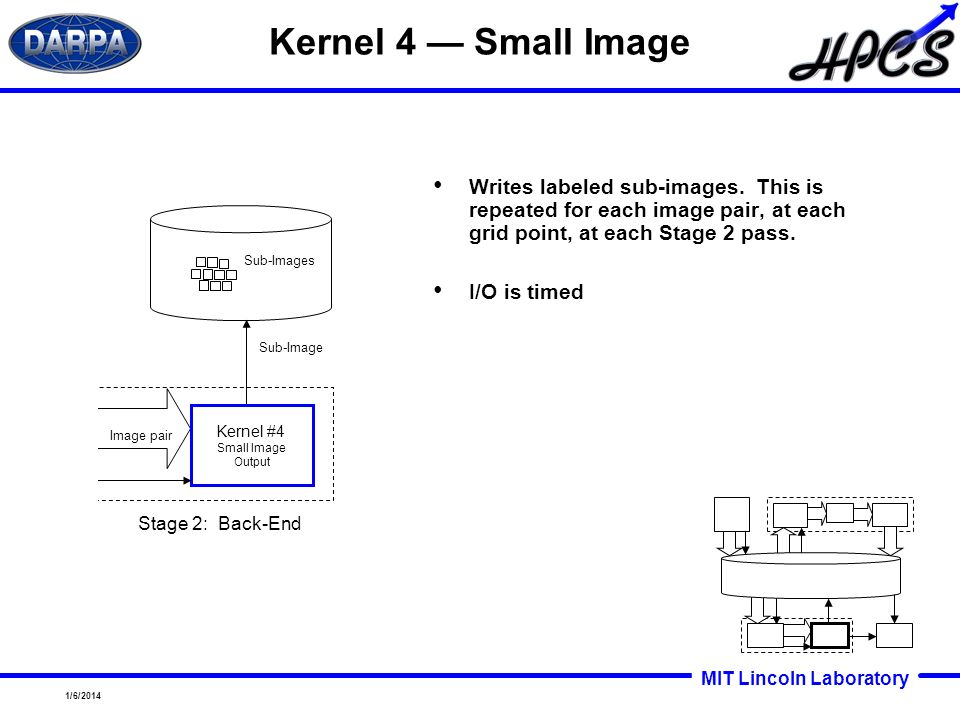 Kernel 4 — Small Image Writes labeled sub-images. This is repeated for each image pair, at each grid point, at each Stage 2 pass.