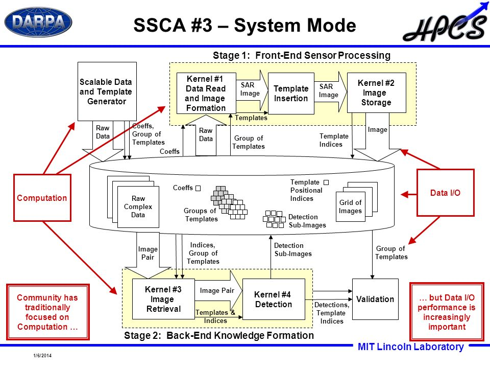 SSCA #3 – System Mode Stage 1: Front-End Sensor Processing