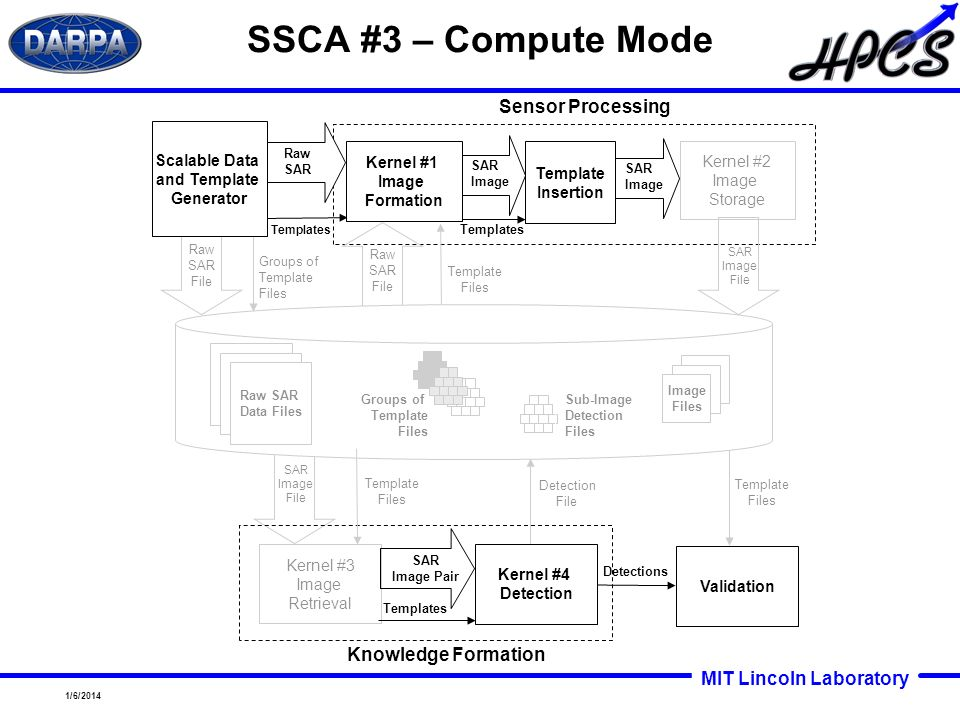 SSCA #3 – Compute Mode Sensor Processing Knowledge Formation