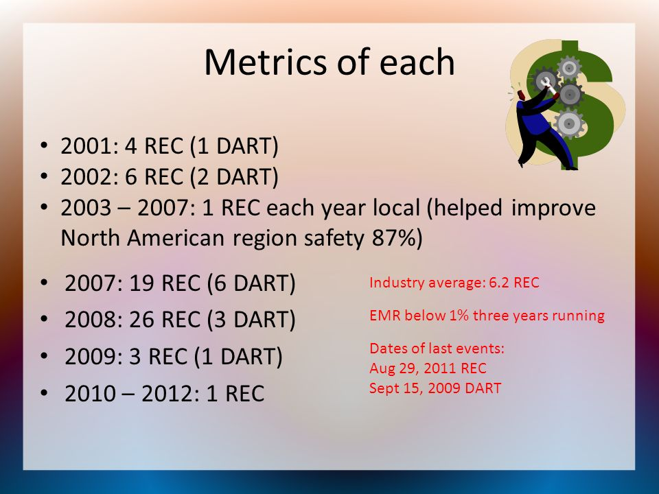 Metrics of each 2001: 4 REC (1 DART) 2002: 6 REC (2 DART)