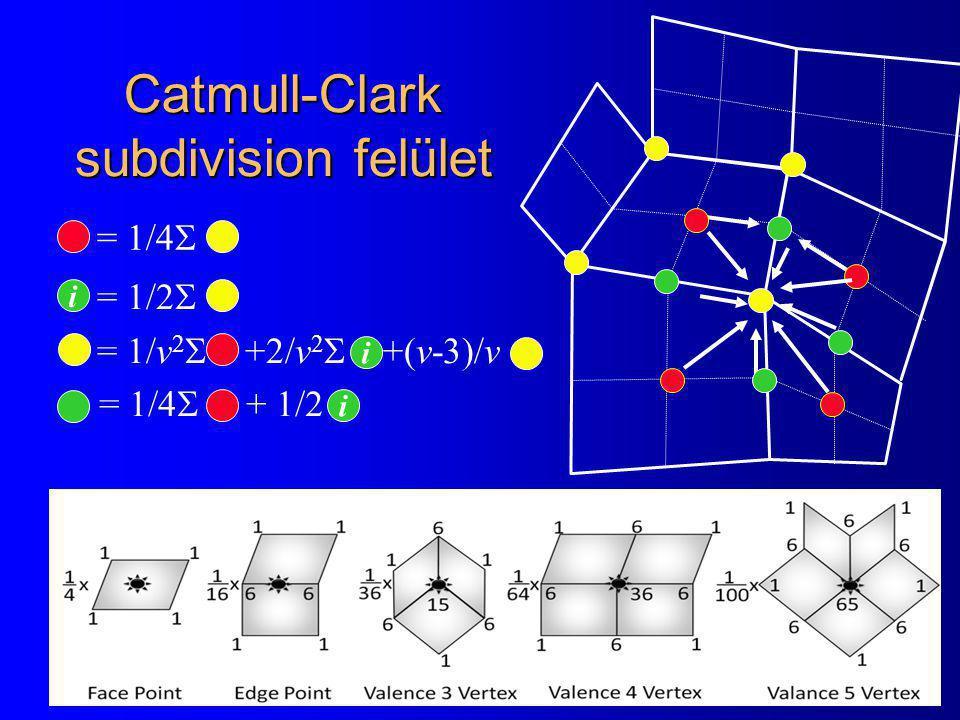 Catmull-Clark subdivision felület