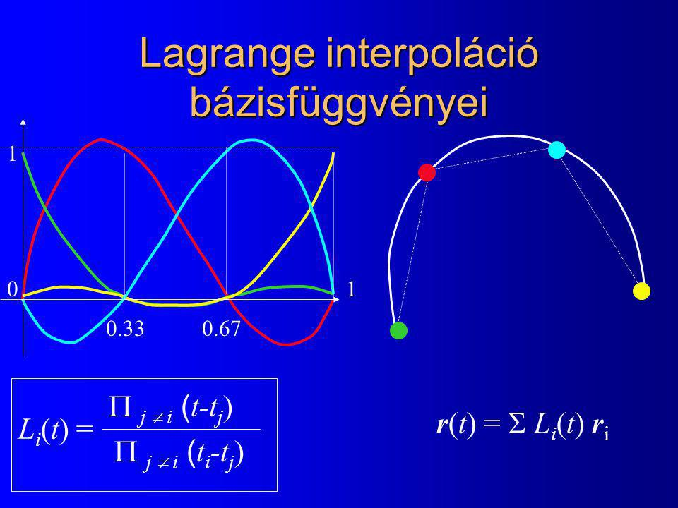 Lagrange interpoláció bázisfüggvényei