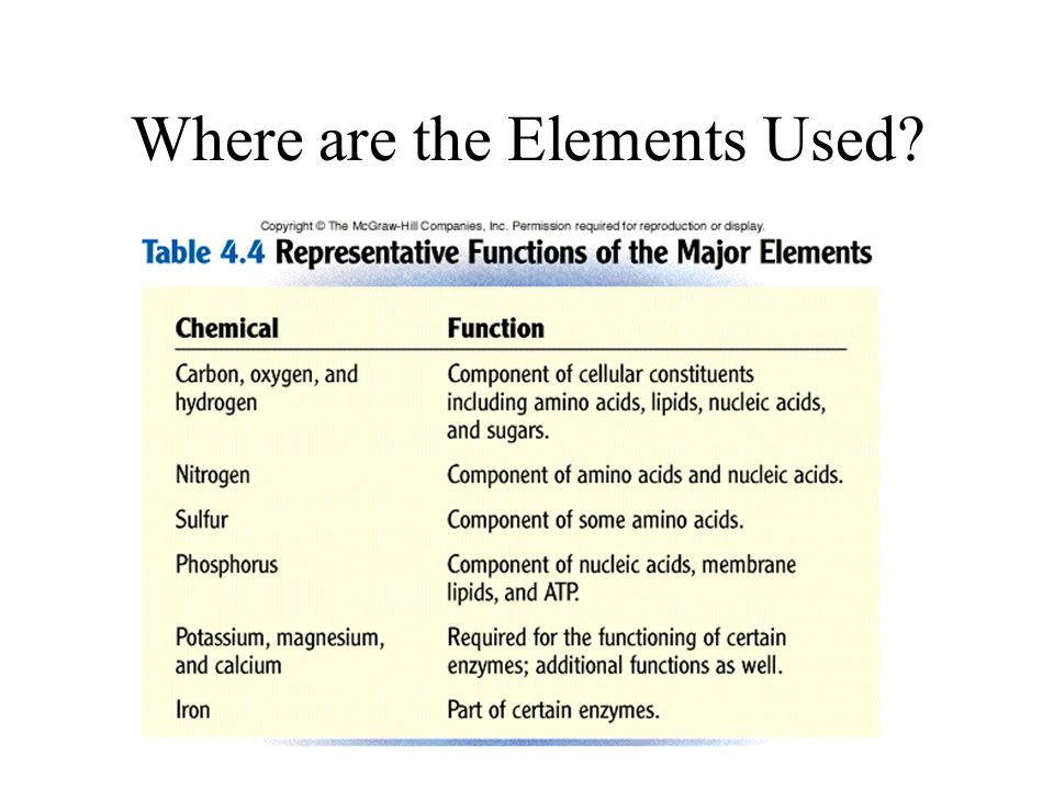 Where are the Elements Used