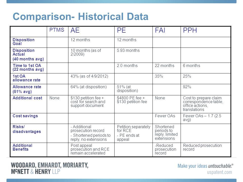 Comparison- Historical Data