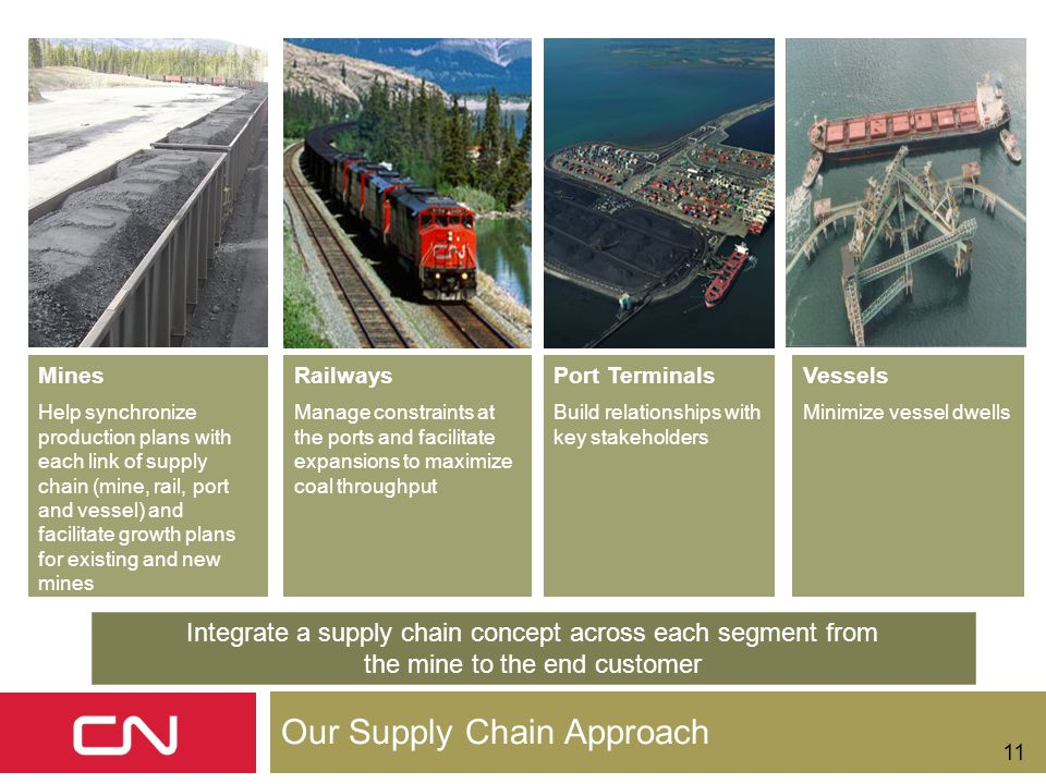 Our Supply Chain Approach