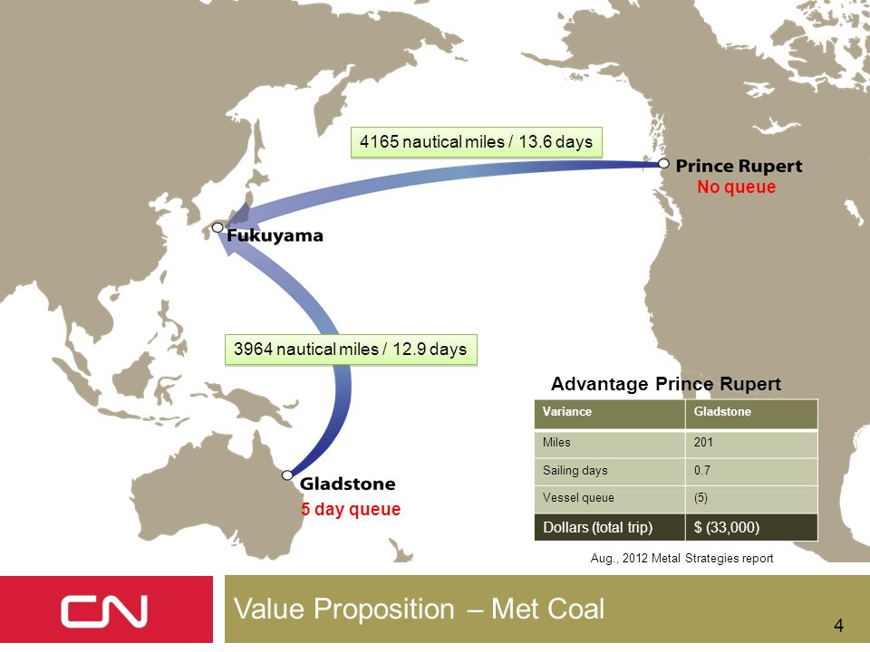 Value Proposition – Met Coal