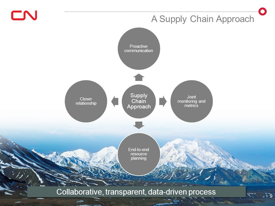 A Supply Chain Approach