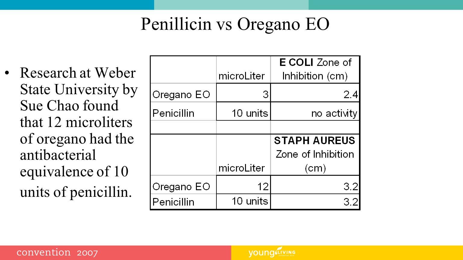Penillicin vs Oregano EO