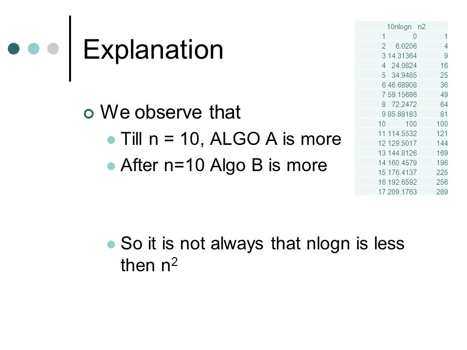 Explanation We observe that Till n = 10, ALGO A is more