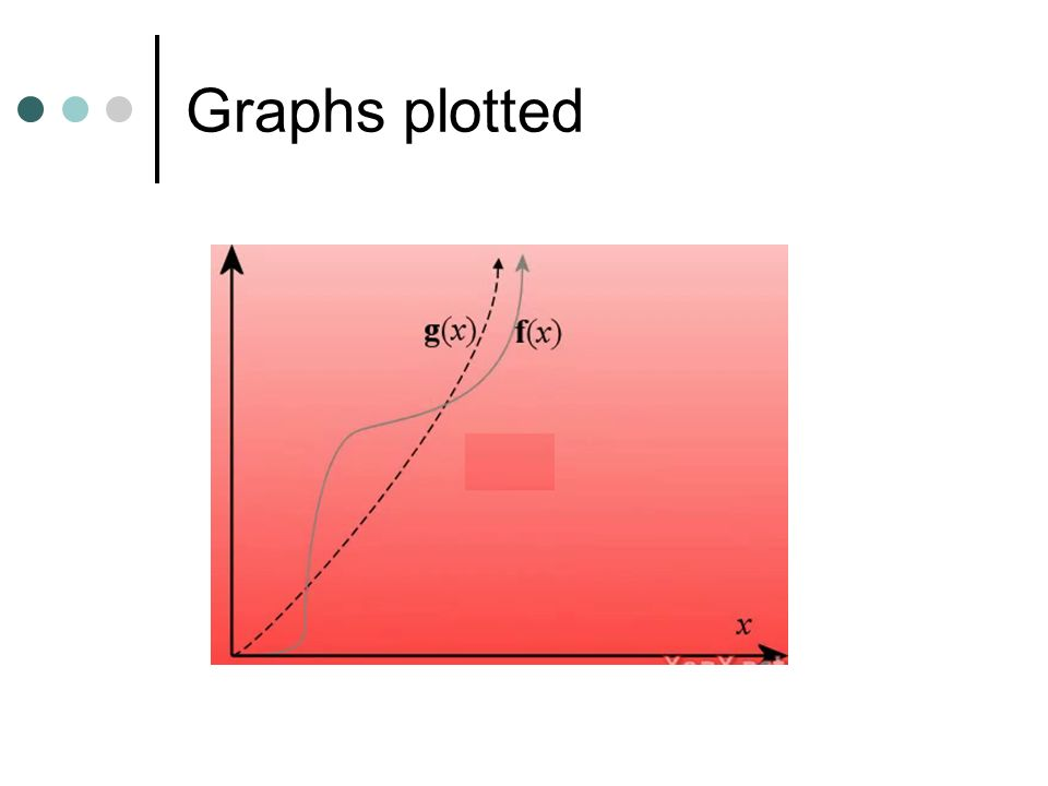 Graphs plotted